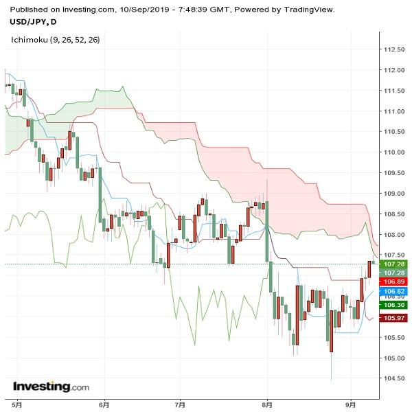 ドル円 リスクは上向きだが、買い方にも注意が必要(19/9/10夕)