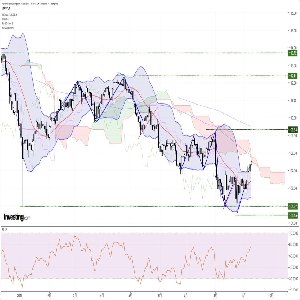 リスク選好ムード継続で高値更新。次回BOJでの追加緩和期待もドル円を下支え
