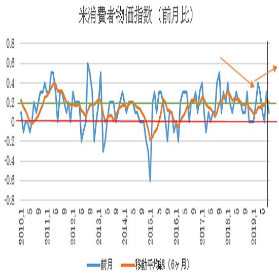 米8月消費者物価指数の予想(19/9/12)