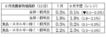 米8月消費者物価指数予想
