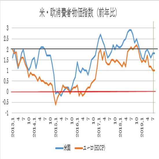 米8月消費者物価指数予想 3枚目の画像