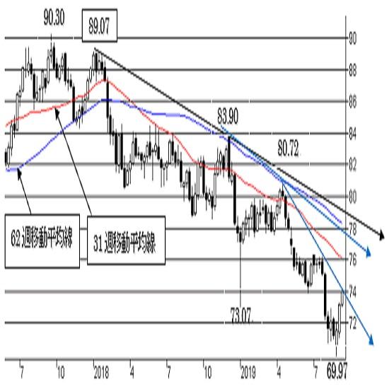 """豪ドル/円、短期は""""豪ドル強気""""一段の上昇か。中期は""""弱気""""変わらず。"""