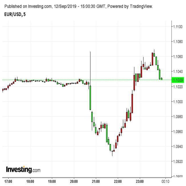 ユーロドル乱高下 ECBの景気刺激策に一時年初来安値に肉薄(9/12夜)