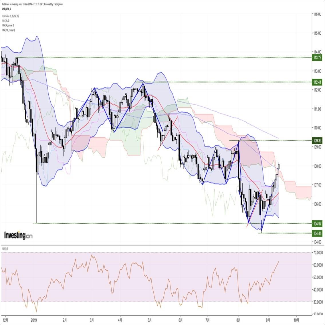 ドル円、強いCPIコア指数で続伸。ユーロはECB理事会後に急落するも往って来い(9/13朝)