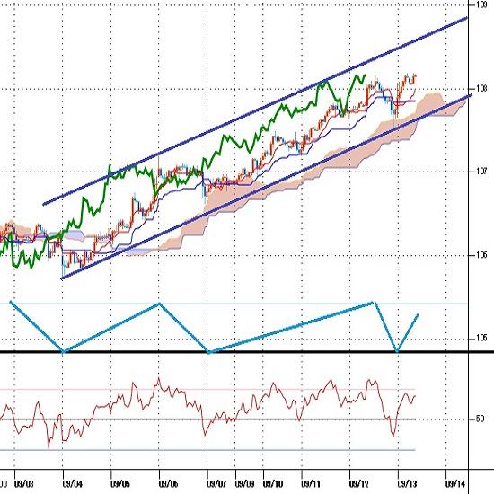 ドル円見通し ECB利下げ・量的緩和再開で欧米日の緩和拡大感強まる(9/13)