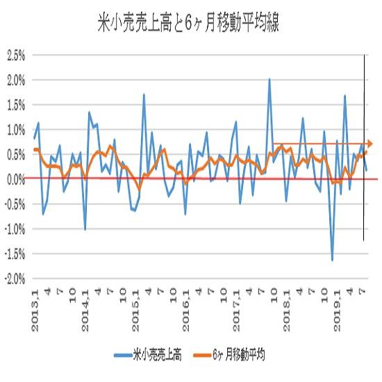 米8月小売売上高の予想(19/9/13)