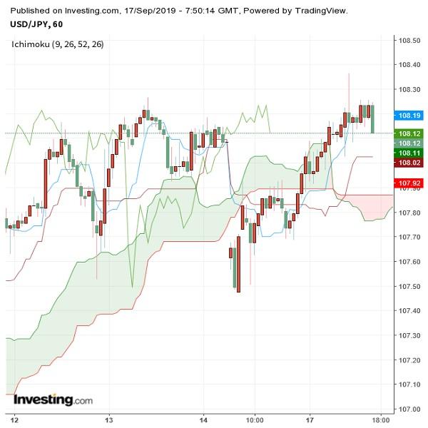 ドル円 ドル高基調継続、米FOMC注視しつつ底堅い(9/17夕)