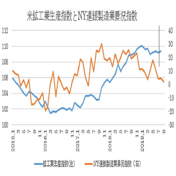 米8月鉱工業生産指数の予想(19/9/17)