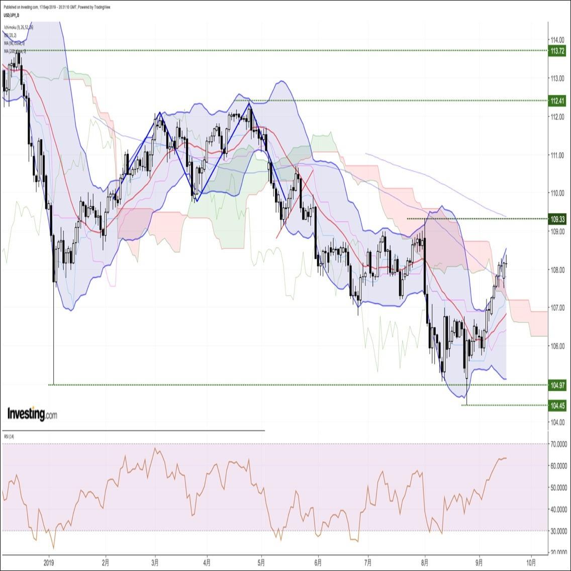 ドル円、高値更新も米FOMC(連邦公開市場委員会)を前に伸び悩む展開(9/18朝)