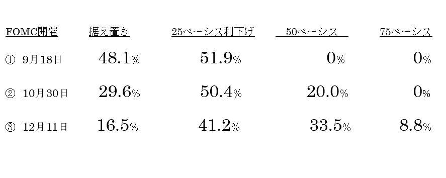 (1)政策金利