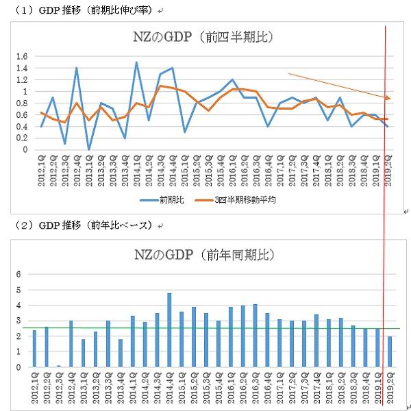 NZの2019年第2四半期GDPの予想(19/9/18)