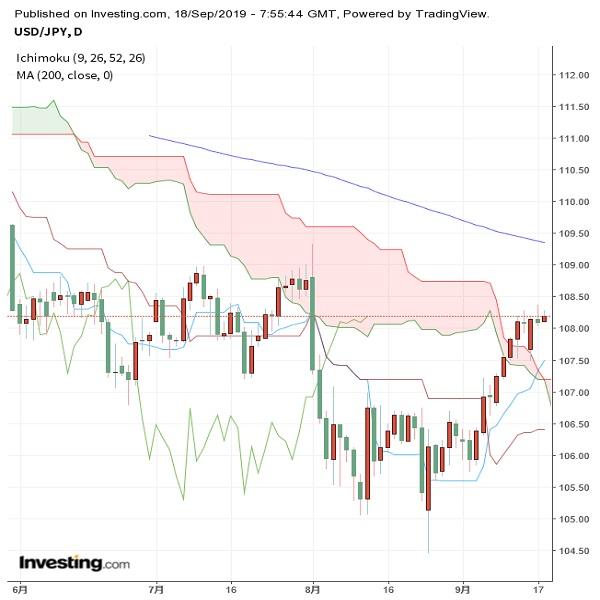 ドル円 米FOMCに注目、利下げ打ち止めとなるか!?(9/18夕)