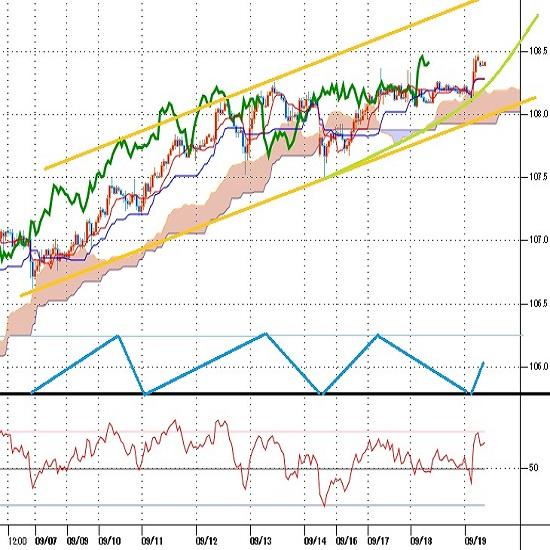 ドル円見通し FOMC後に戻り高値を更新 8月1日からの下落に対する揺れ返し続く(9/19)