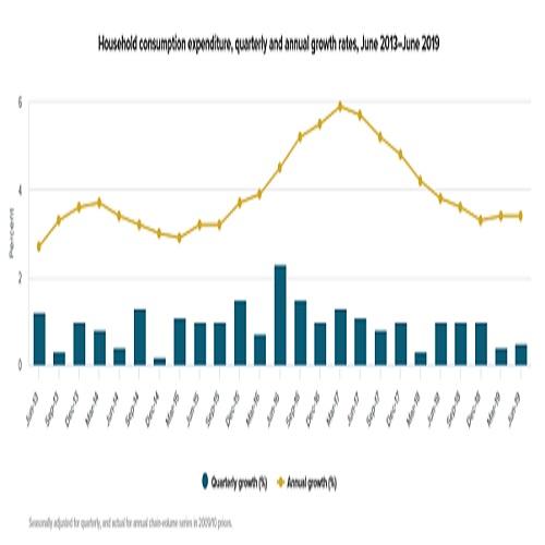 NZの2019年第2四半期GDP結果(19/9/19)