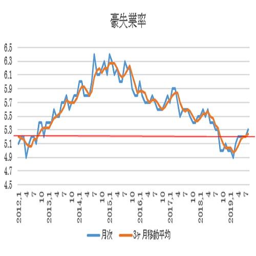 オーストラリア 8月雇用統計の結果(19/9/19)