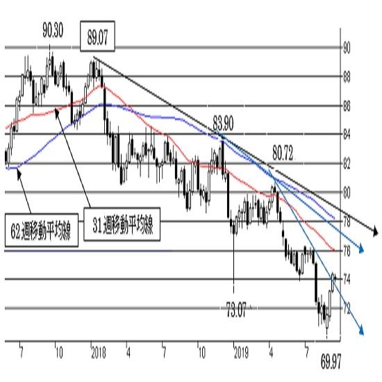 """豪ドル/円、短期は強気を維持。72.50割れで下値リスクが点灯。中期は""""弱気""""。"""