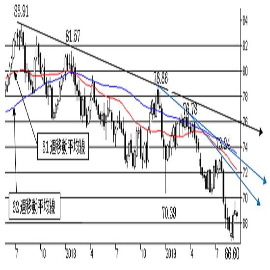 NZ/円、上値トライの可能性を残した状態。中期はNZ弱気変わらず。