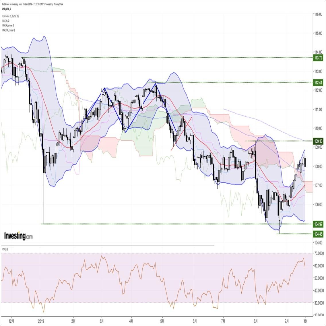ドル円、BOJ追加緩和見送りを受けて失望売りが加速。一時107.79まで下落(9/20朝)
