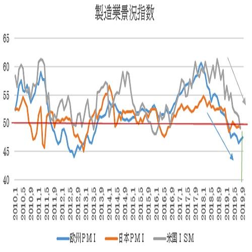 ユーロ圏・米国の9月PMI景況指数速報値の予想(19/9/20)