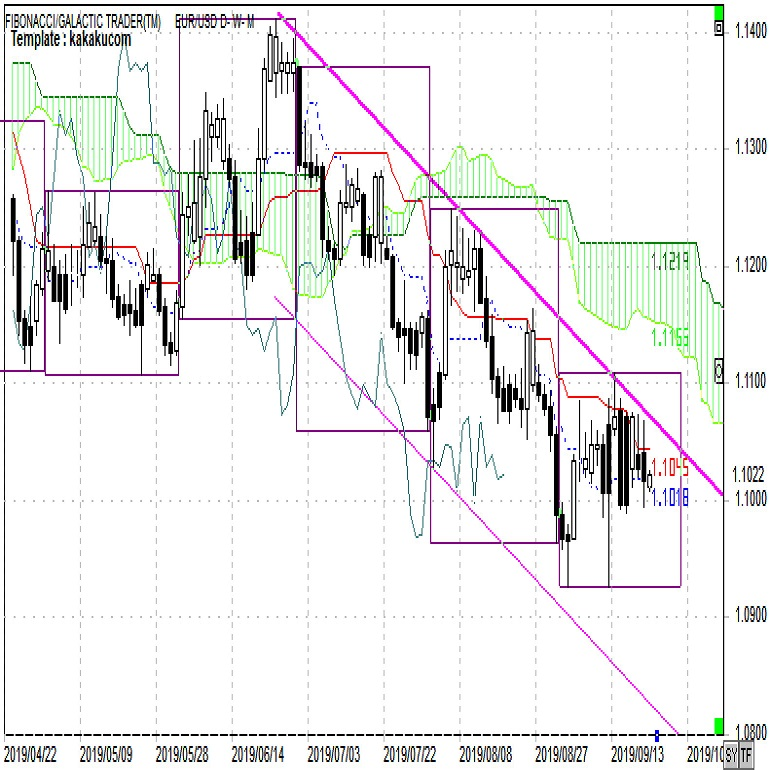ユーロは徐々に上値下値とも切り下げる展開(週報9月第4週)