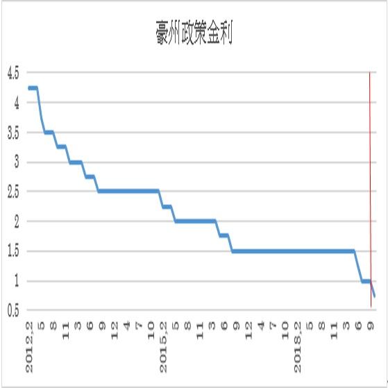 豪州政策金利(キャッシュ・レート・ターゲット)予想(19/10/1)
