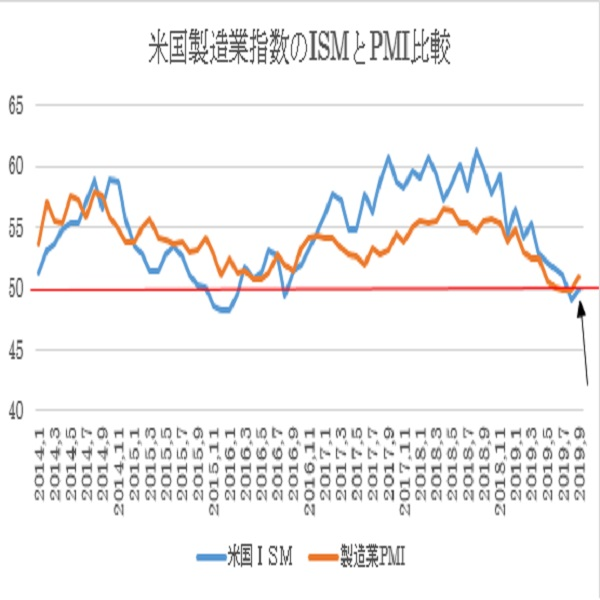 米9月ISM製造業景況指数の予想(19/10/1)