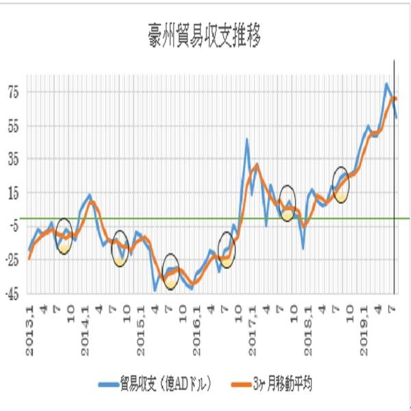 オーストラリアの8月貿易収支予想(19/10/2)
