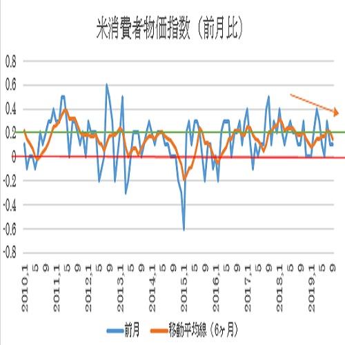 米9月消費者物価指数予想(19/10/10)
