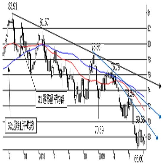 "NZ/円、短期は揉み合い。中期トレンドは""NZ弱気""変わらず。"