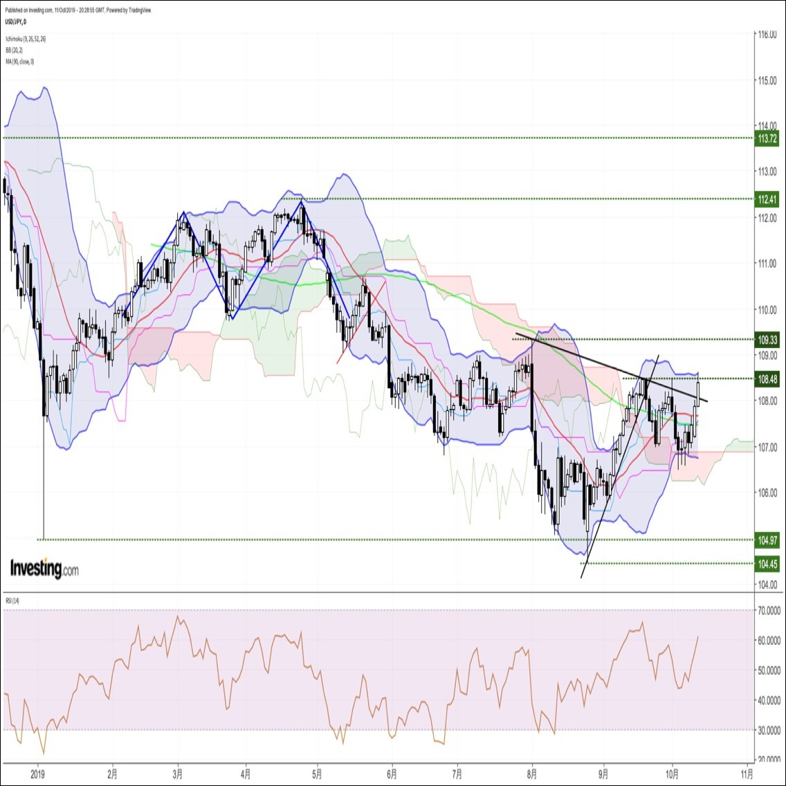 米中リスク後退でドル円上昇。来週は英国情勢が焦点