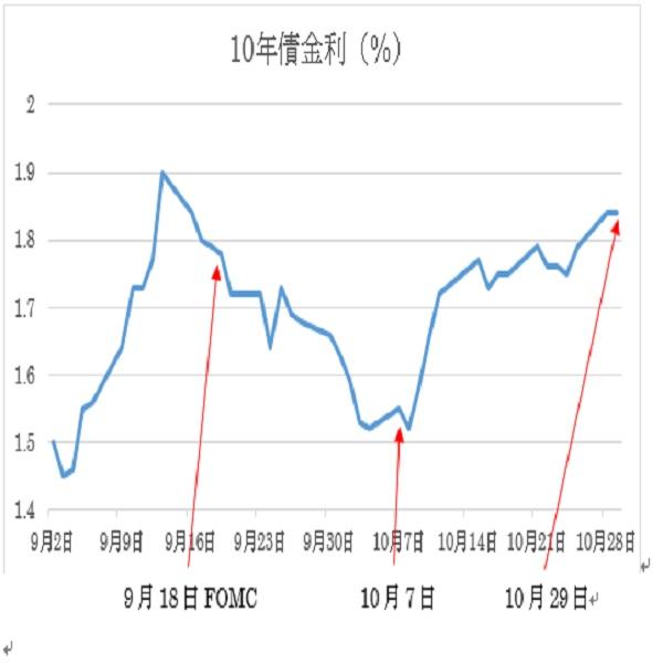 米連邦公開市場委員会(FOMC)政策金利の予想(10/30)