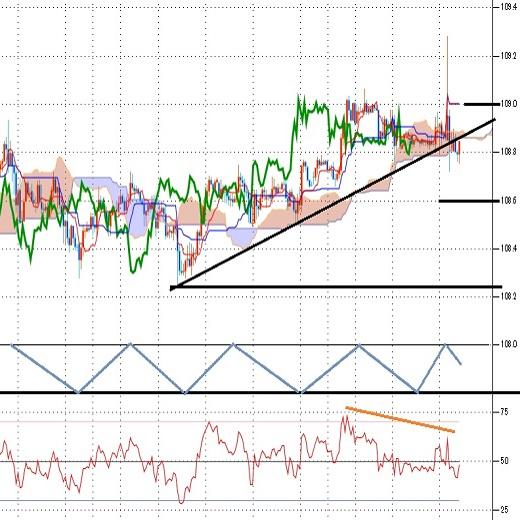 ドル円見通し FOMCで急伸から一転して反落、イベント通過で上昇にブレーキ(10/31)