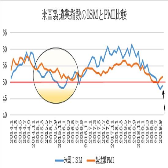 米10月ISM製造業景況指数の予想(19/11/1)