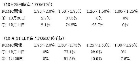 米10月ISM製造業景況指数の予想 3枚目の画像