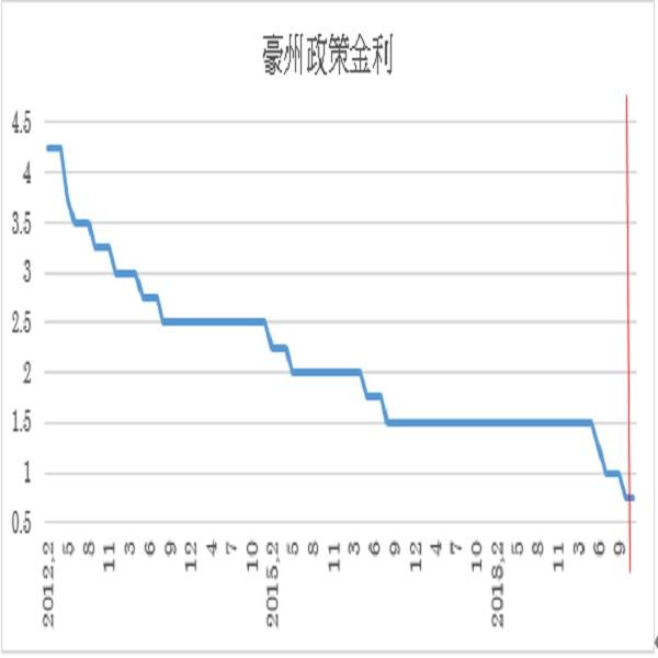 豪州政策金利(キャッシュ・レート・ターゲット)予想(19/11/5)