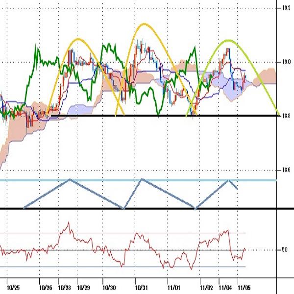 トルコリラ円見通し 10月10日からの上昇基調維持だが、19円台は上値が重い(19/11/5)