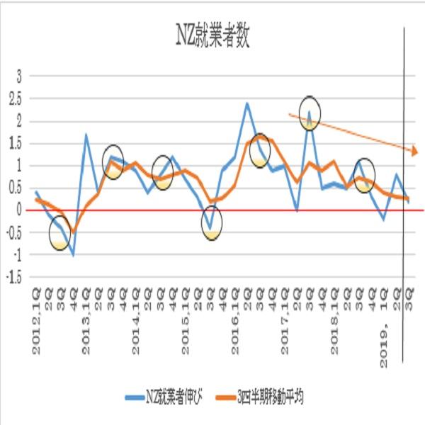 ニュージーランド2019年第3四半期失業率予想(19/11/5)