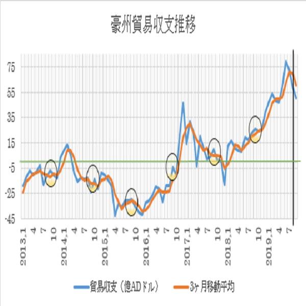 オーストラリアの9月貿易収支予想(19/11/6)