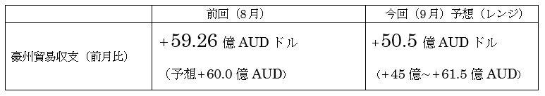 オーストラリアの9月貿易収支予想