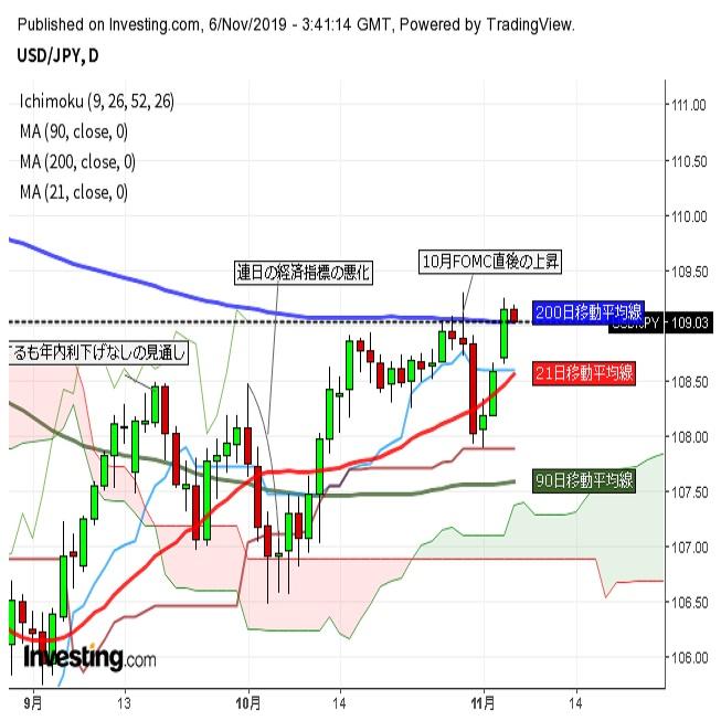 ドル円小幅反落 ほぼ米長期金利に沿った動き(11/6午前)