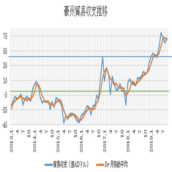 オーストラリアの9月貿易収支結果(19/11/7)