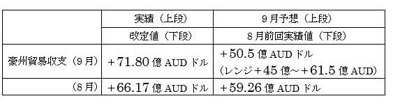 オーストラリアの9月貿易収支結果