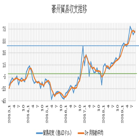 オーストラリアの9月貿易収支結果 3枚目の画像