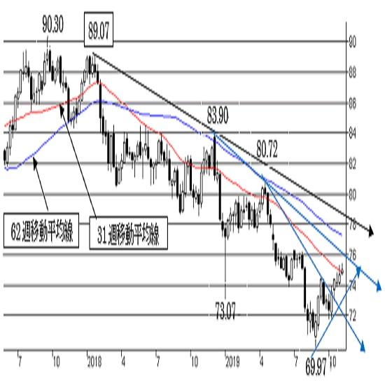 """豪ドル/円、短期は""""強気""""を維持。76円はまだ壁。中期トレンドは""""弱気"""""""