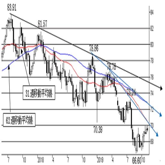 """NZ/円、短期は""""NZやや強気""""。70円が壁となる可能性も。中期は""""弱気"""""""