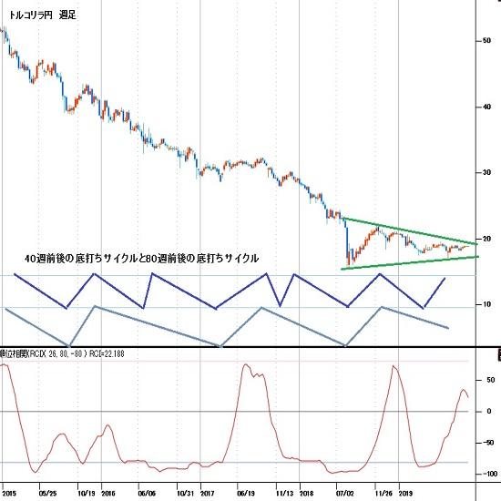 トルコリラ円週間見通し 19円台を維持しきれず、10月序盤型の下落も警戒(週報11月第2週)