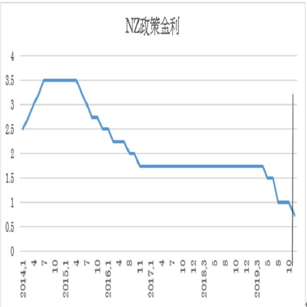 ニュージーランド政策金利の予想(19/11/12)