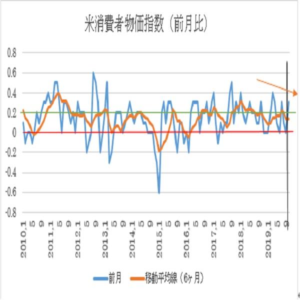 米10月消費者物価指数予想(19/11/13)