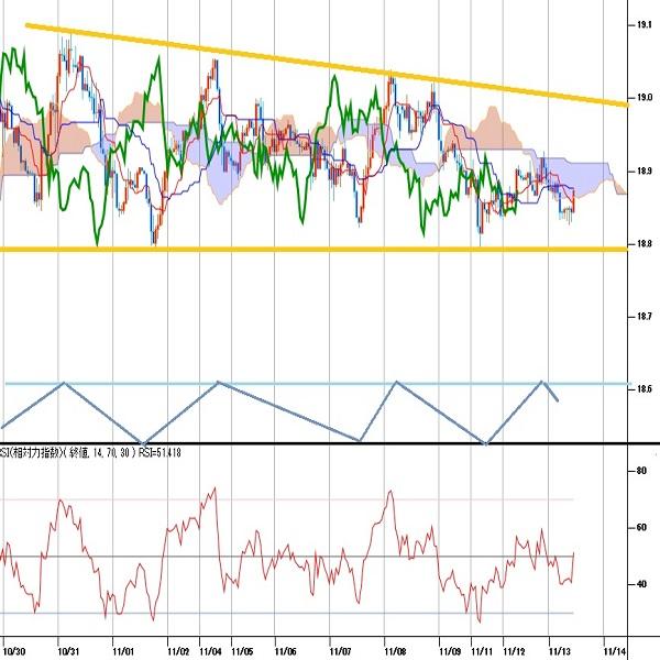 トルコリラ円見通し 11月7日以降はドル円とほぼ同調した動き。米土首脳会談に注目(19/11/13)