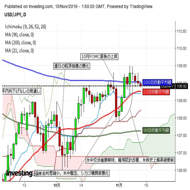 ドル円軟調 トランプ大統領講演での中国牽制と日本株安